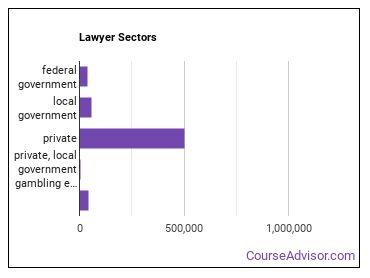 Lawyer Sectors