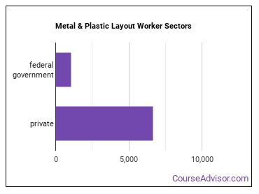 Metal & Plastic Layout Worker Sectors
