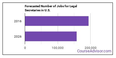 Forecasted Number of Jobs for Legal Secretaries in U.S.