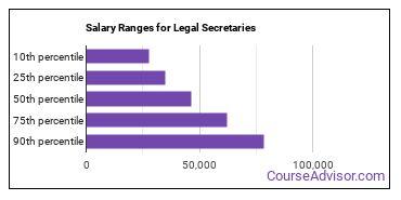 Salary Ranges for Legal Secretaries