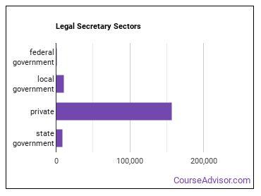 Legal Secretary Sectors