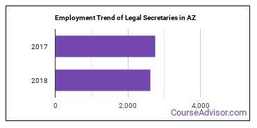Legal Secretaries in AZ Employment Trend