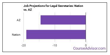 Job Projections for Legal Secretaries: Nation vs. AZ