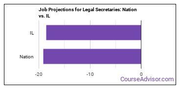 Job Projections for Legal Secretaries: Nation vs. IL