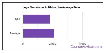 Legal Secretaries in NM vs. the Average State