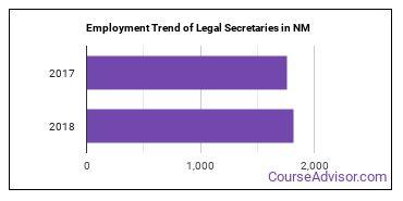 Legal Secretaries in NM Employment Trend