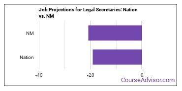 Job Projections for Legal Secretaries: Nation vs. NM