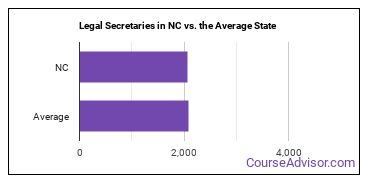 Legal Secretaries in NC vs. the Average State