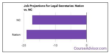 Job Projections for Legal Secretaries: Nation vs. NC