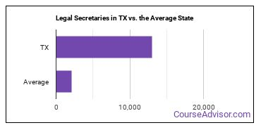 Legal Secretaries in TX vs. the Average State