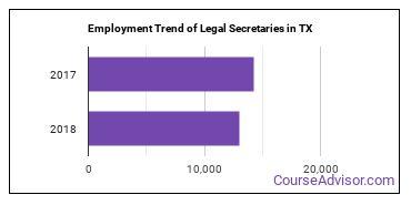 Legal Secretaries in TX Employment Trend