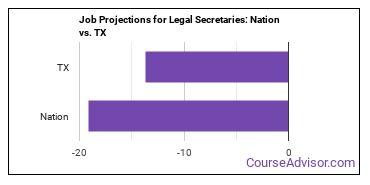 Job Projections for Legal Secretaries: Nation vs. TX