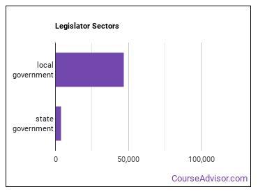 Legislator Sectors