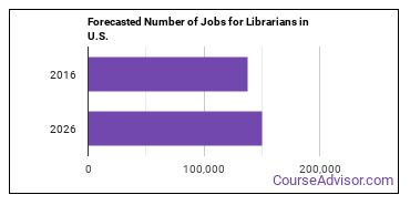Forecasted Number of Jobs for Librarians in U.S.