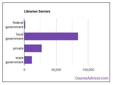 Librarian Sectors