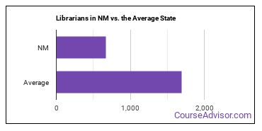 Librarians in NM vs. the Average State