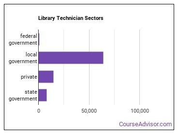 Library Technician Sectors