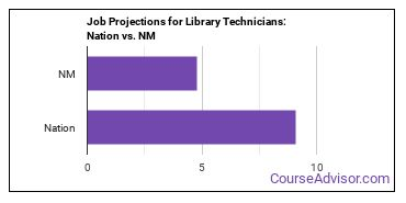 Job Projections for Library Technicians: Nation vs. NM