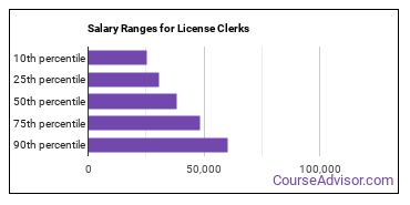 Salary Ranges for License Clerks