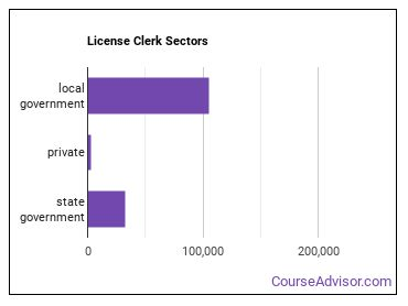 License Clerk Sectors