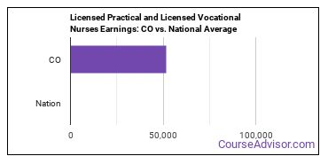 Licensed Practical and Licensed Vocational Nurses Earnings: CO vs. National Average