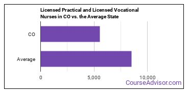 Licensed Practical and Licensed Vocational Nurses in CO vs. the Average State