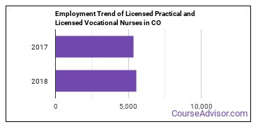 Licensed Practical and Licensed Vocational Nurses in CO Employment Trend