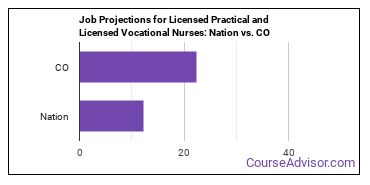 Job Projections for Licensed Practical and Licensed Vocational Nurses: Nation vs. CO