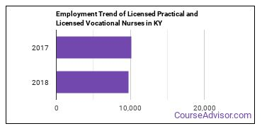 Licensed Practical and Licensed Vocational Nurses in KY Employment Trend