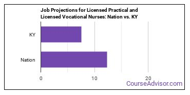 Job Projections for Licensed Practical and Licensed Vocational Nurses: Nation vs. KY