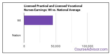 Licensed Practical and Licensed Vocational Nurses Earnings: WI vs. National Average