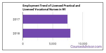 Licensed Practical and Licensed Vocational Nurses in WI Employment Trend