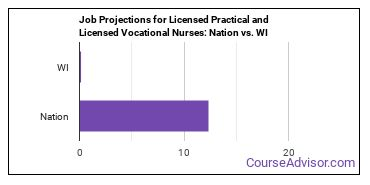 Job Projections for Licensed Practical and Licensed Vocational Nurses: Nation vs. WI