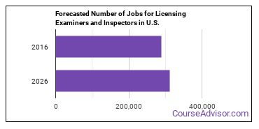 Forecasted Number of Jobs for Licensing Examiners and Inspectors in U.S.