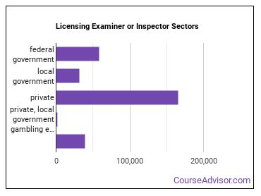 Licensing Examiner or Inspector Sectors