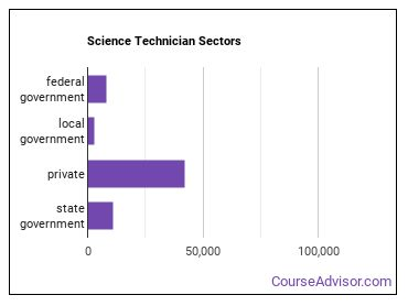Science Technician Sectors