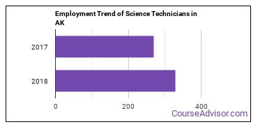 Science Technicians in AK Employment Trend