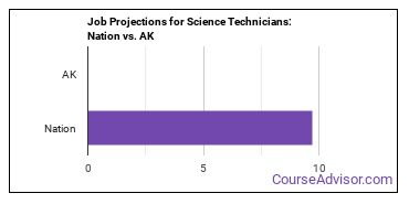 Job Projections for Science Technicians: Nation vs. AK