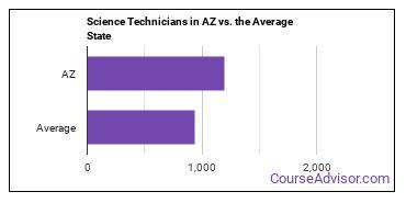 Science Technicians in AZ vs. the Average State