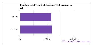 Science Technicians in AZ Employment Trend