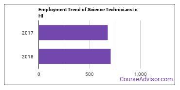 Science Technicians in HI Employment Trend