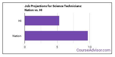 Job Projections for Science Technicians: Nation vs. HI