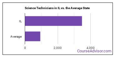 Science Technicians in IL vs. the Average State