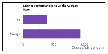 Science Technicians in KY vs. the Average State