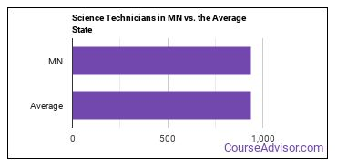 Science Technicians in MN vs. the Average State