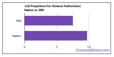 Job Projections for Science Technicians: Nation vs. MN