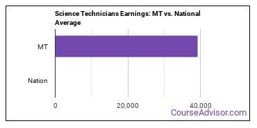 Science Technicians Earnings: MT vs. National Average