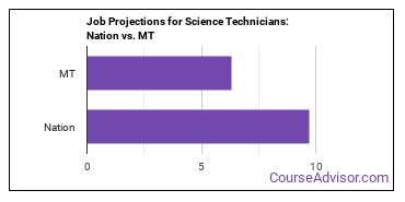 Job Projections for Science Technicians: Nation vs. MT