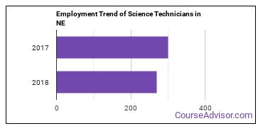 Science Technicians in NE Employment Trend