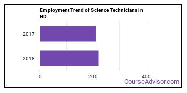 Science Technicians in ND Employment Trend